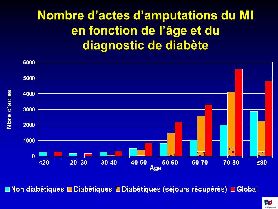 Nombre d'actes d'amputations du MI en fonction de l'âge et du diagnostic de diabète