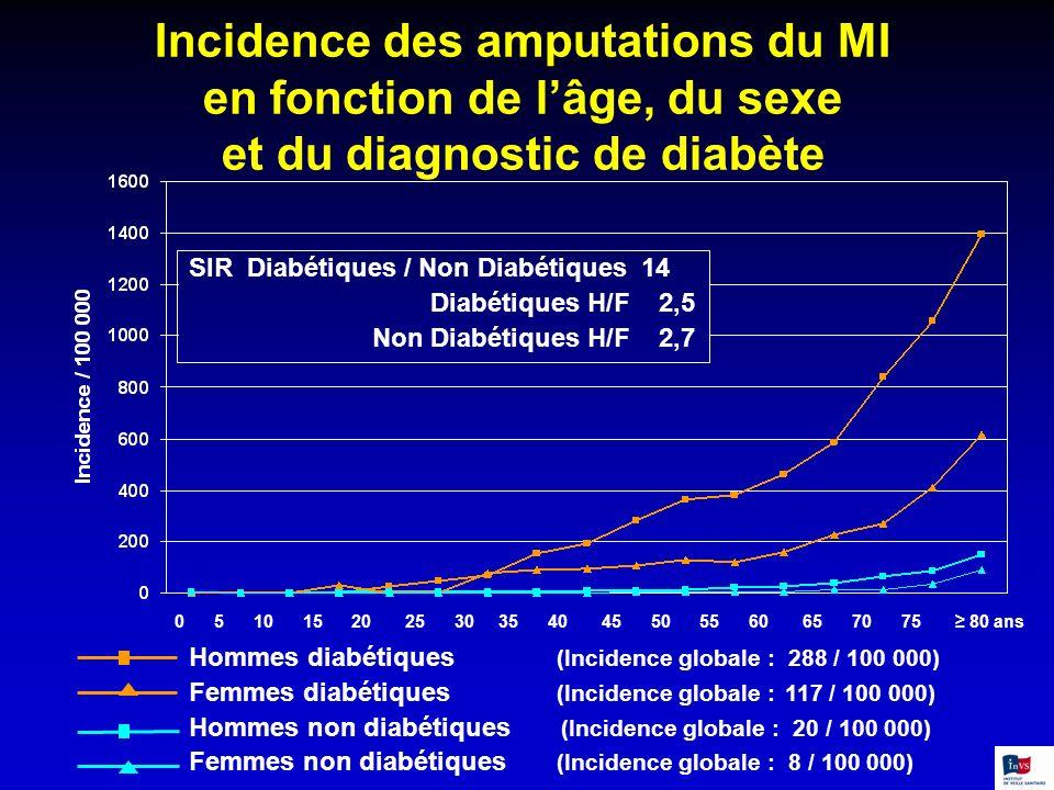 Incidence des amputations du MI en fonction de l'âge, du sexe et du diagnostic de diabète