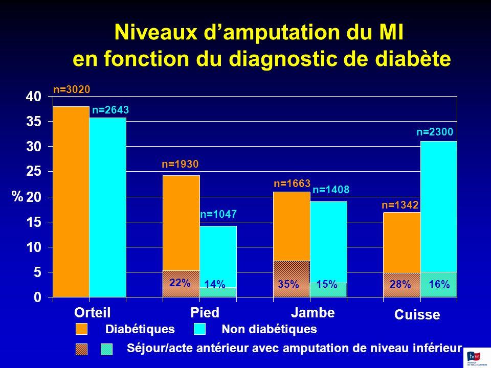 Niveaux d'amputation du MI en fonction du diagnostic de diabète