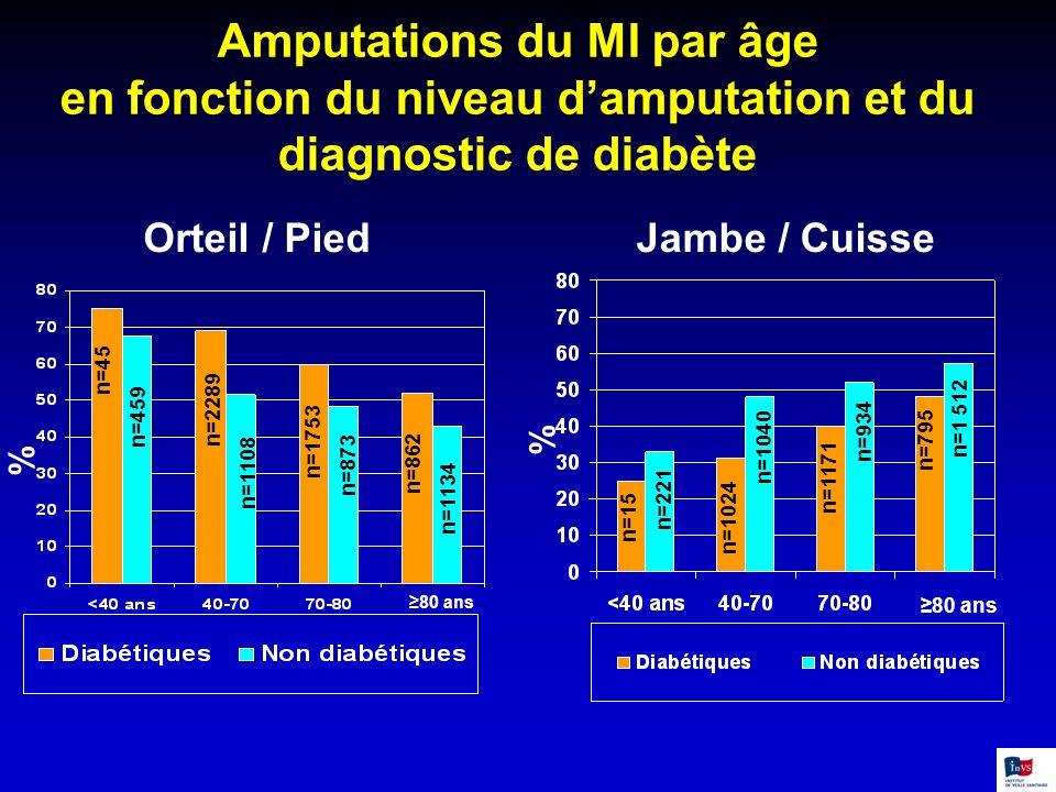 Amputations du MI par âge en fonction du niveau d'amputation et du diagnostic de diabète