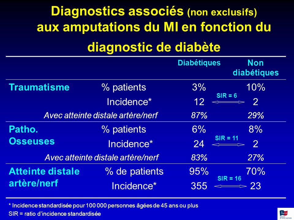 Avec atteinte distale artère/nerf
