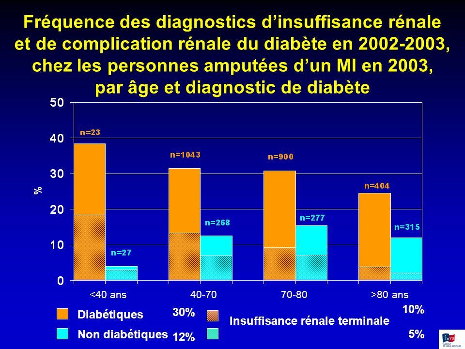 Fréquence des diagnostics d'insuffisance rénale et de complication rénale du diabète en 2002-2003, chez les personnes amputées d'un MI en 2003, par âge et diagnostic de diabète