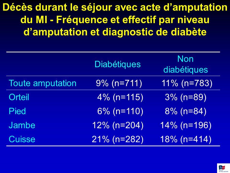 Décès durant le séjour avec acte d'amputation du MI - Fréquence et effectif par niveau d'amputation et diagnostic de diabète