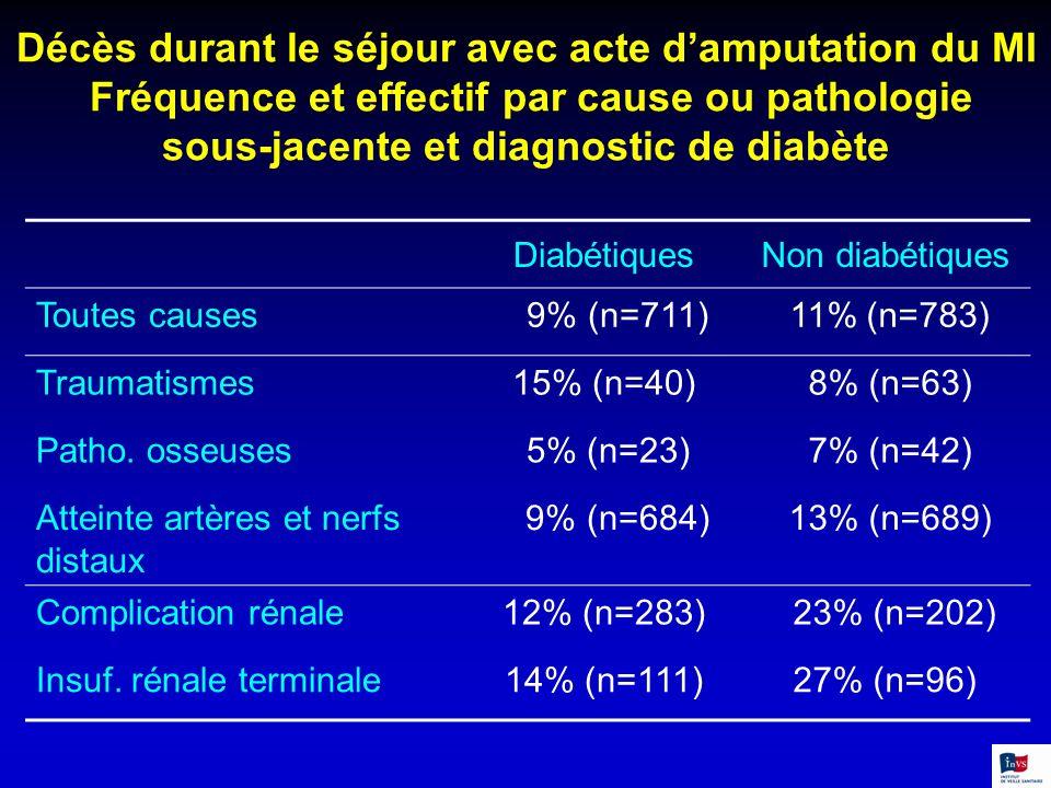 Décès durant le séjour avec acte d'amputation du MI Fréquence et effectif par cause ou pathologie sous-jacente et diagnostic de diabète