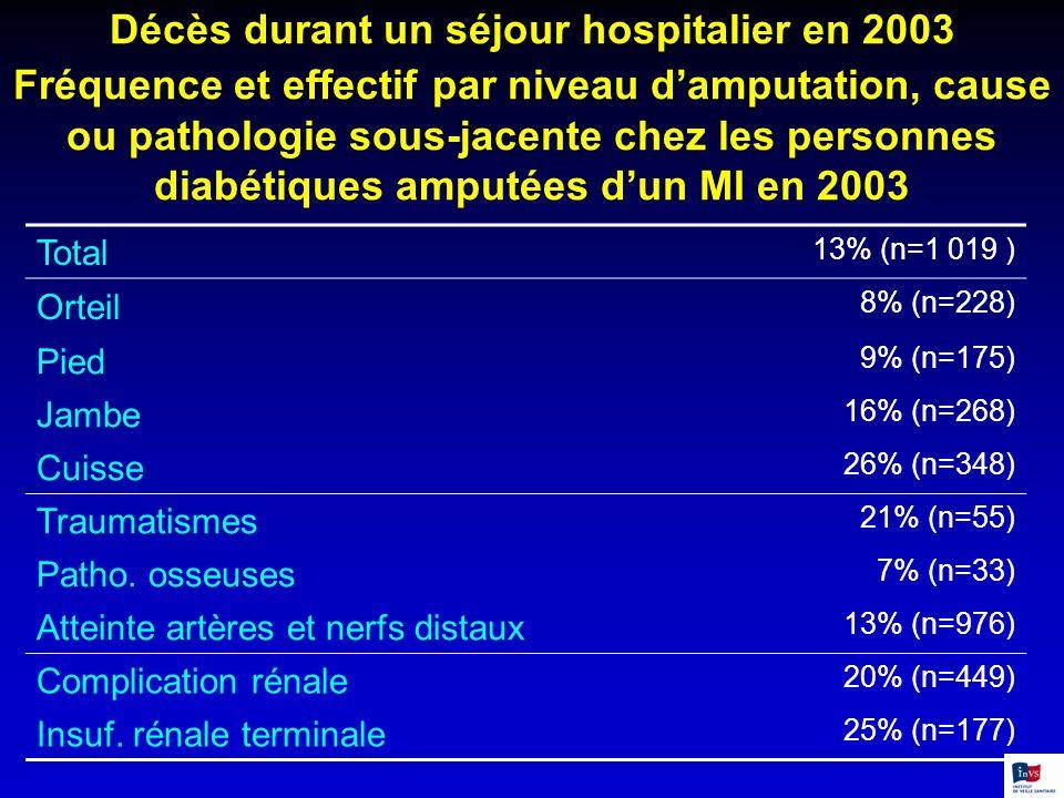 Décès durant un séjour hospitalier en 2003 Fréquence et effectif par niveau d'amputation, cause ou pathologie sous-jacente chez les personnes diabétiques amputées d'un MI en 2003