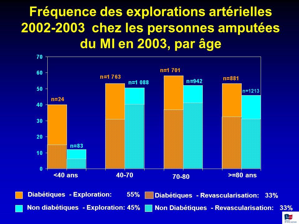 Fréquence des explorations artérielles 2002-2003 chez les personnes amputées du MI en 2003, par âge