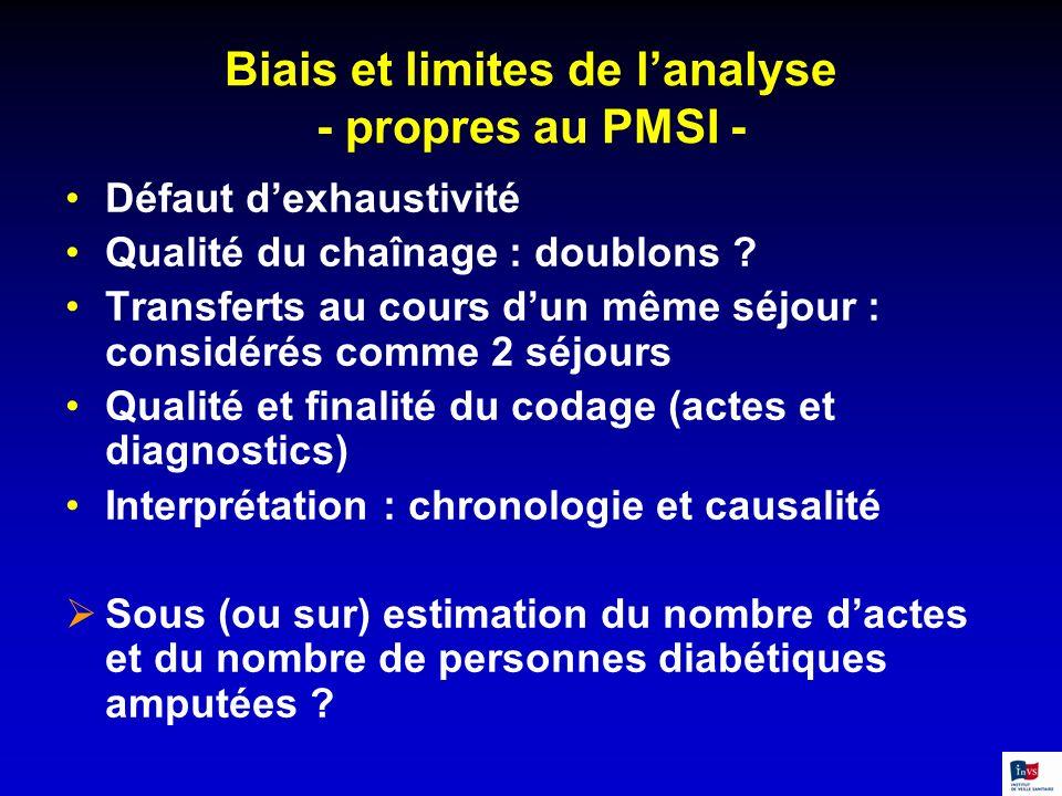 Biais et limites de l'analyse - propres au PMSI -