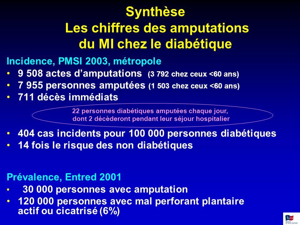 Synthèse Les chiffres des amputations du MI chez le diabétique