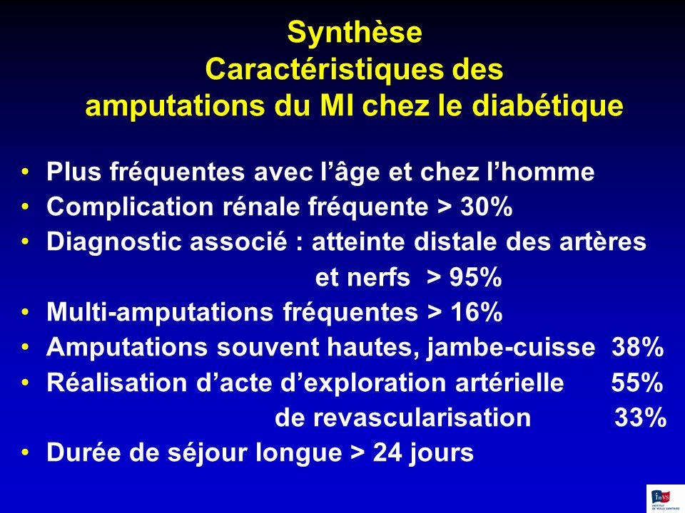 Synthèse Caractéristiques des amputations du MI chez le diabétique