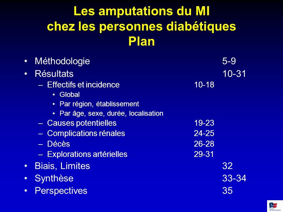 Les amputations du MI chez les personnes diabétiques Plan