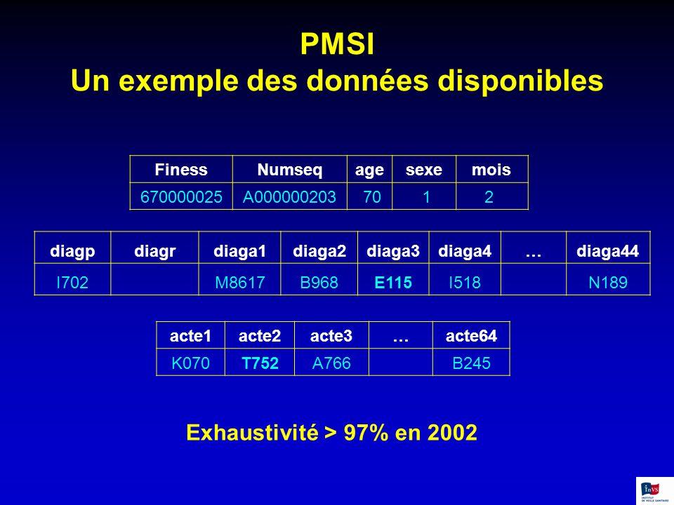 PMSI Un exemple des données disponibles
