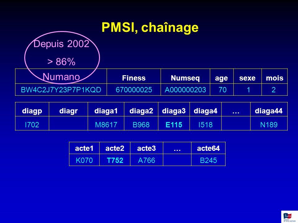 PMSI, chaînage Numano Depuis 2002 > 86% Finess Numseq age sexe mois
