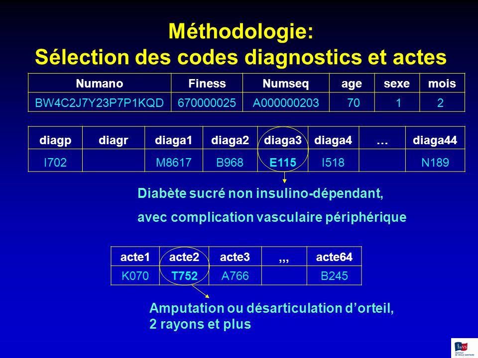 Méthodologie: Sélection des codes diagnostics et actes