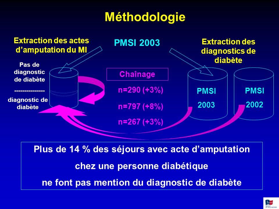 Méthodologie PMSI 2003 Plus de 14 % des séjours avec acte d'amputation