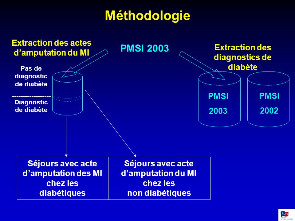 Méthodologie PMSI 2003 Extraction des actes d'amputation du MI