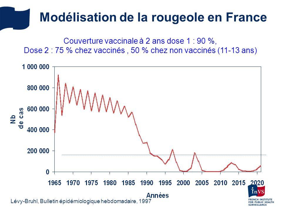 Modélisation de la rougeole en France