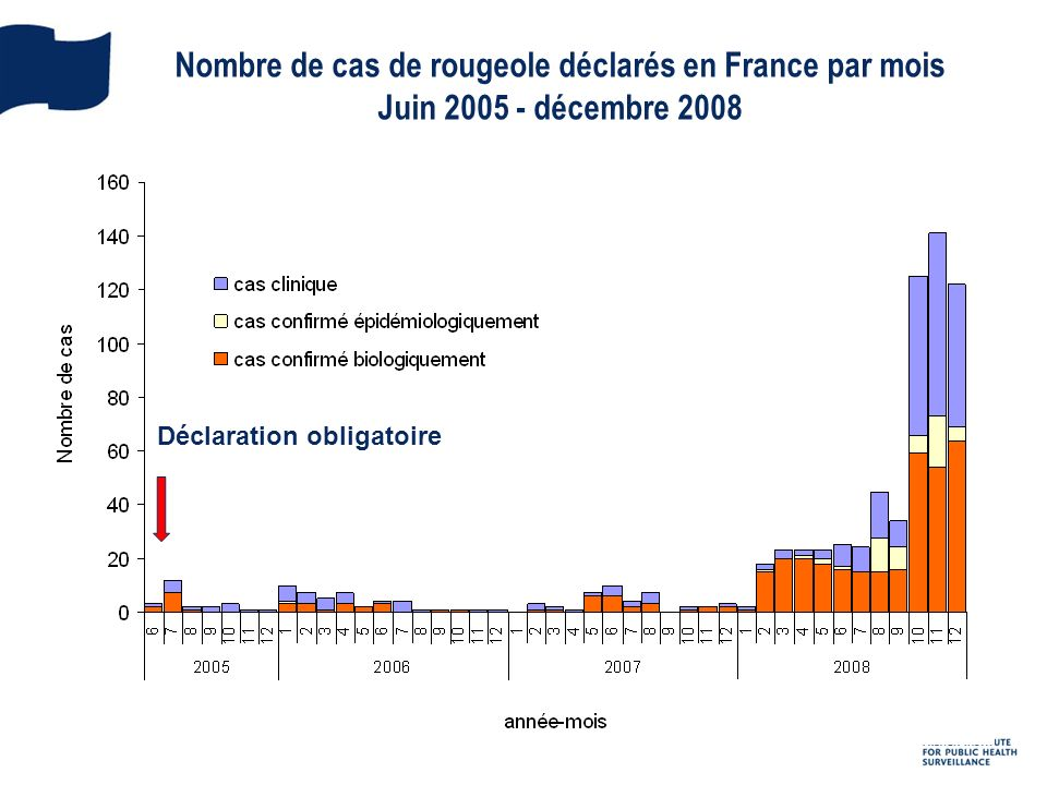 Nombre de cas de rougeole déclarés en France par mois Juin 2005 - décembre 2008