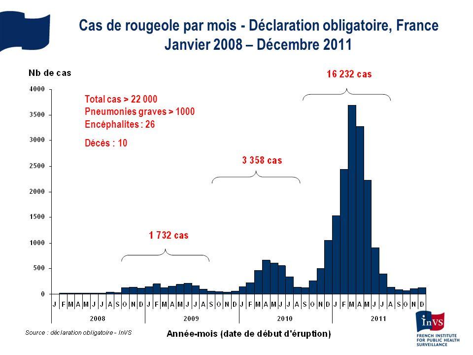 Cas de rougeole par mois - Déclaration obligatoire, France Janvier 2008 – Décembre 2011