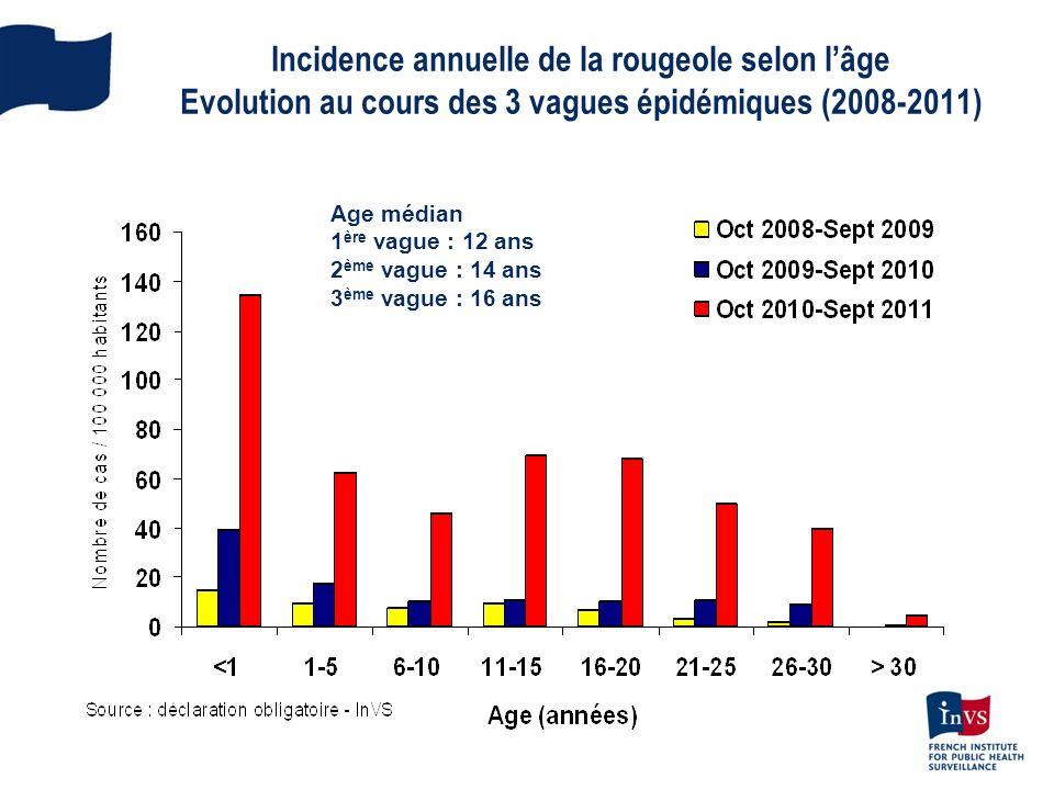 Incidence annuelle de la rougeole selon l'âge Evolution au cours des 3 vagues épidémiques (2008-2011)
