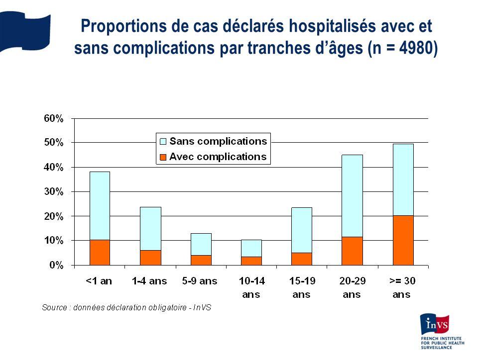 Proportions de cas déclarés hospitalisés avec et sans complications par tranches d'âges (n = 4980)