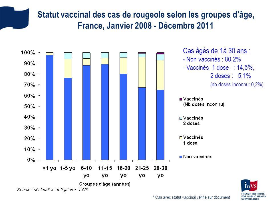Statut vaccinal des cas de rougeole selon les groupes d'âge, France, Janvier 2008 - Décembre 2011