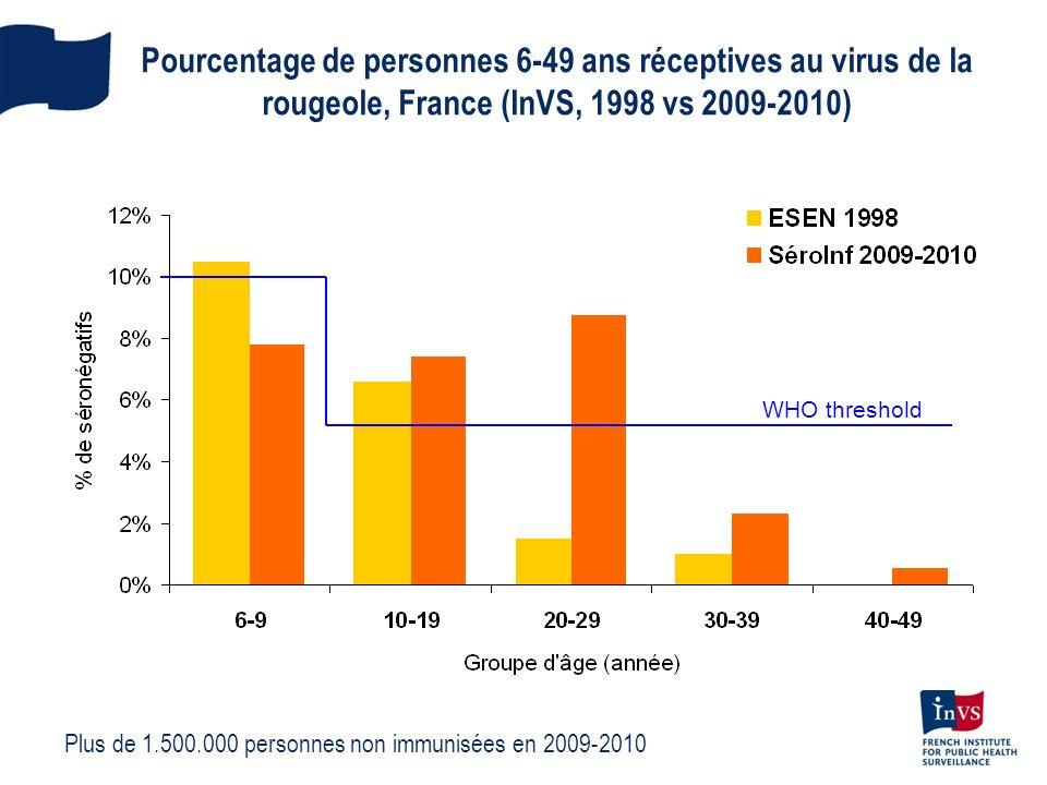 Pourcentage de personnes 6-49 ans réceptives au virus de la rougeole, France (InVS, 1998 vs 2009-2010)