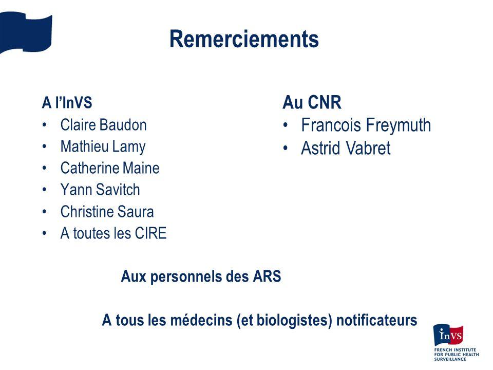 Remerciements Au CNR Francois Freymuth Astrid Vabret A l'InVS