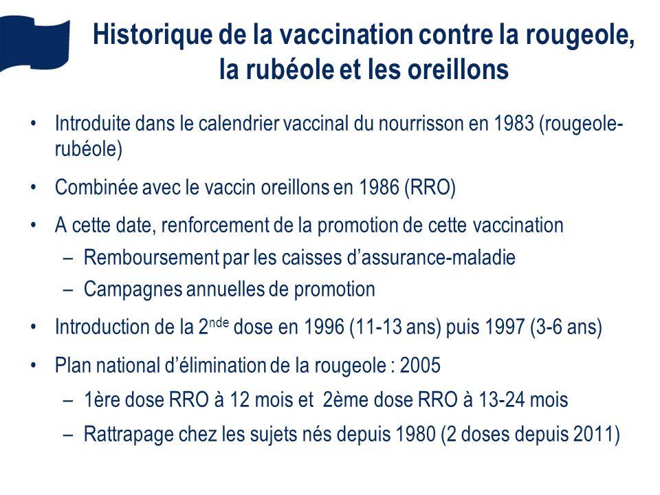 Historique de la vaccination contre la rougeole, la rubéole et les oreillons
