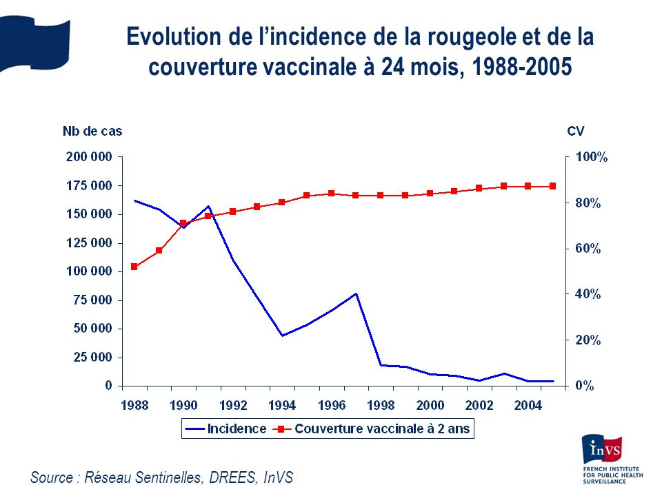 Evolution de l'incidence de la rougeole et de la couverture vaccinale à 24 mois, 1988-2005