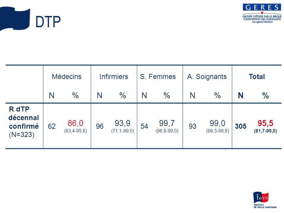 DTP N % 86,0 93,9 99,7 99,0 95,5 Médecins Infirmiers S. Femmes