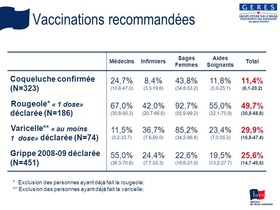 Vaccinations recommandées