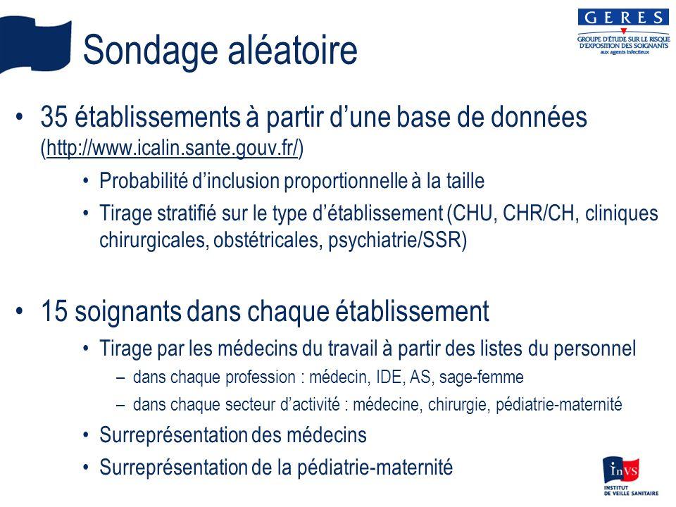 Sondage aléatoire35 établissements à partir d'une base de données (http://www.icalin.sante.gouv.fr/)