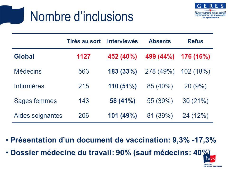 Nombre d'inclusions Tirés au sort. Interviewés. Absents. Refus. Global. 1127. 452 (40%) 499 (44%) 176 (16%)