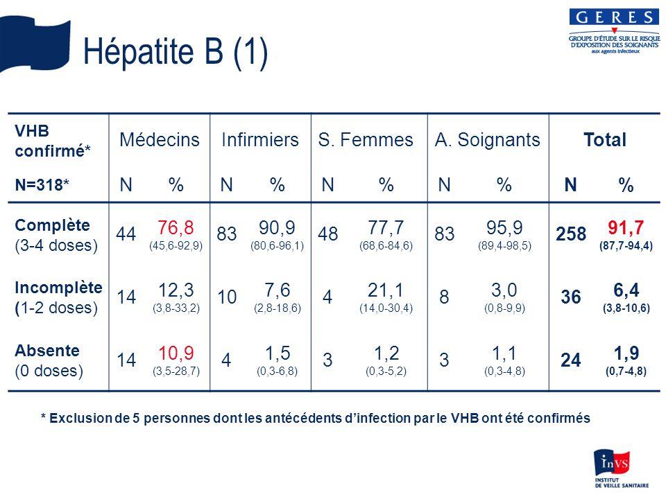 Hépatite B (1) Médecins Infirmiers S. Femmes A. Soignants Total N % 44