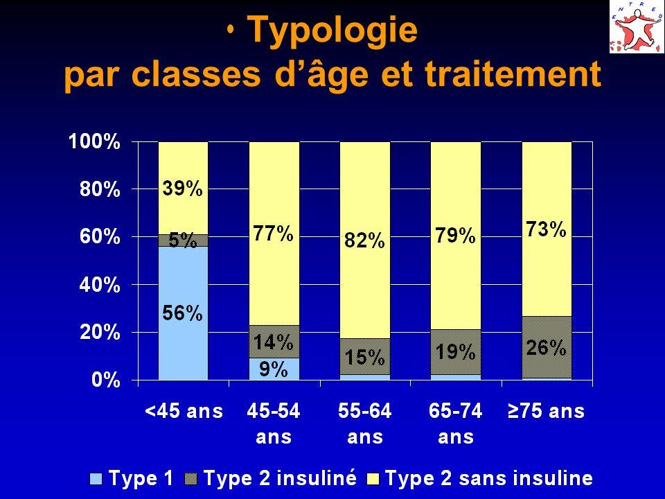 Typologie par classes d'âge et traitement