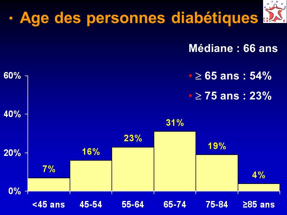Age des personnes diabétiques