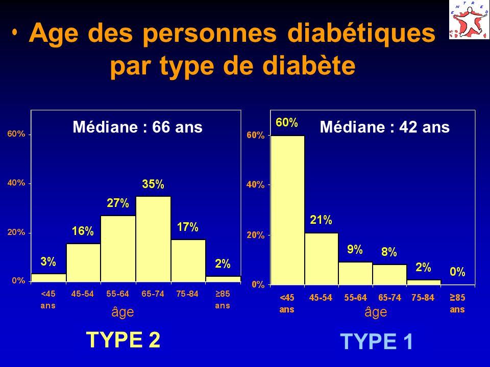 Age des personnes diabétiques par type de diabète