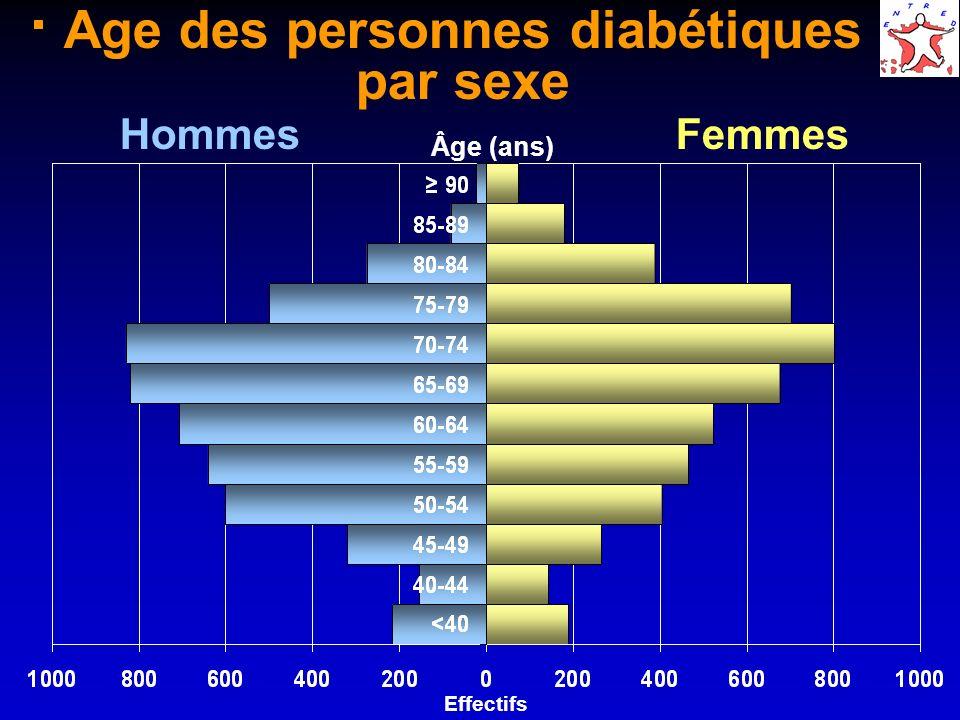 Age des personnes diabétiques par sexe