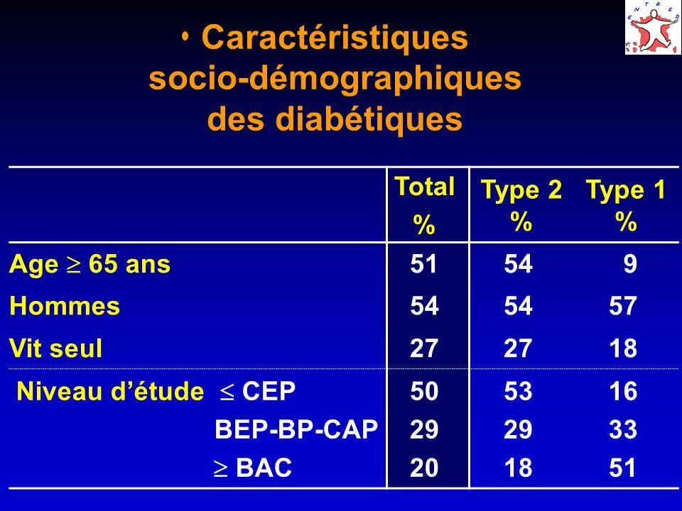 Caractéristiques socio-démographiques des diabétiques