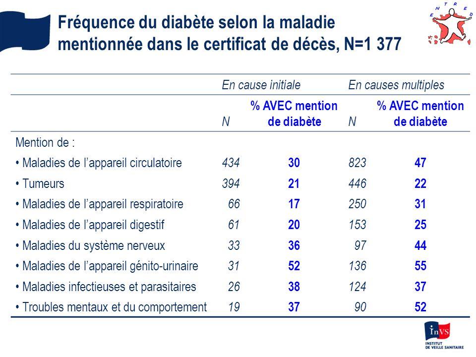 % AVEC mention de diabète