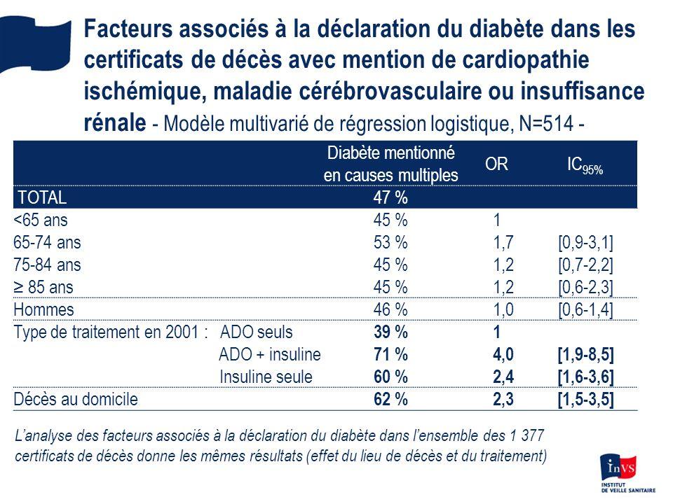 Diabète mentionné en causes multiples
