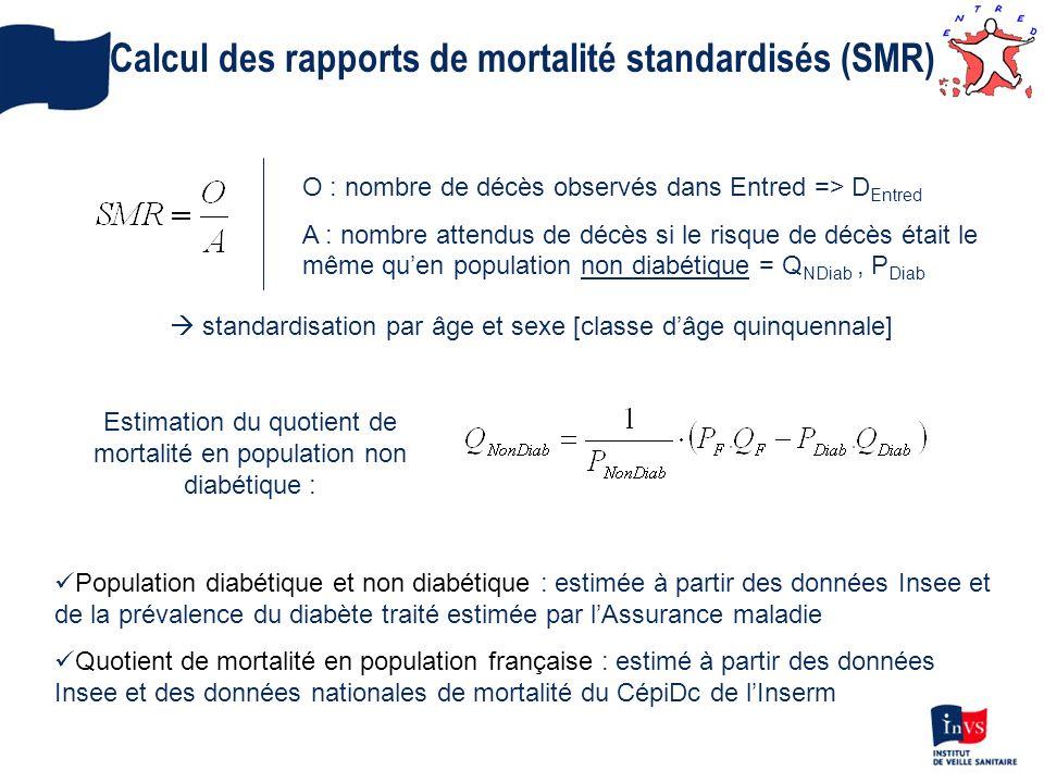 Calcul des rapports de mortalité standardisés (SMR)