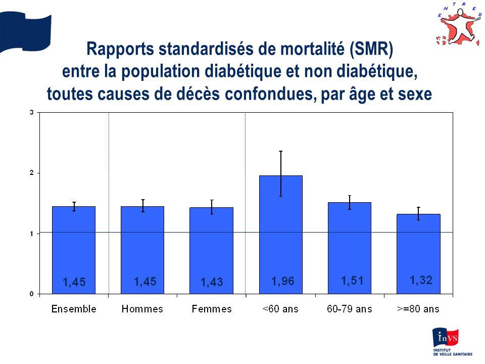 Rapports standardisés de mortalité (SMR) entre la population diabétique et non diabétique, toutes causes de décès confondues, par âge et sexe