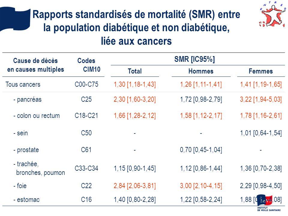 Rapports standardisés de mortalité (SMR) entre la population diabétique et non diabétique, liée aux cancers