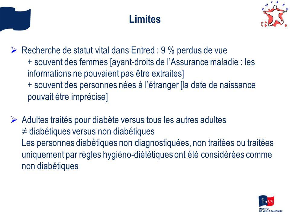 Limites Recherche de statut vital dans Entred : 9 % perdus de vue