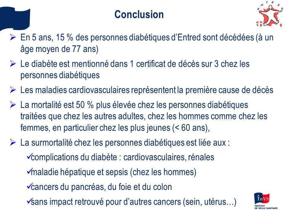 Conclusion En 5 ans, 15 % des personnes diabétiques d'Entred sont décédées (à un âge moyen de 77 ans)