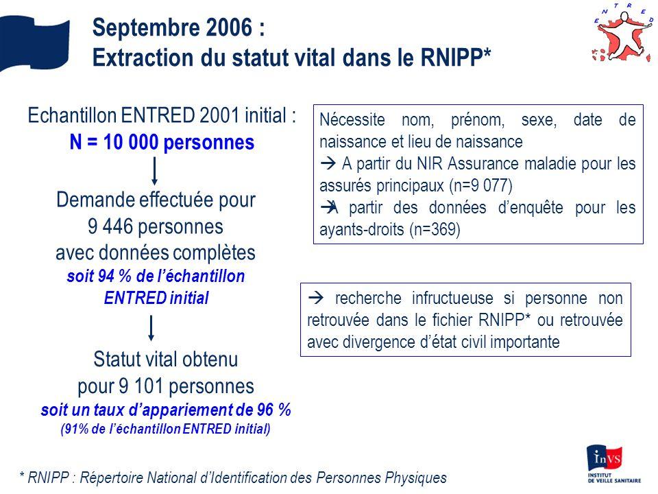 Extraction du statut vital dans le RNIPP*