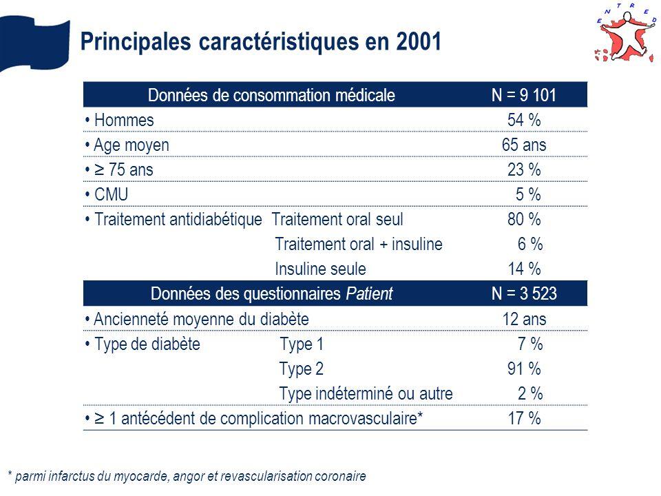 Principales caractéristiques en 2001