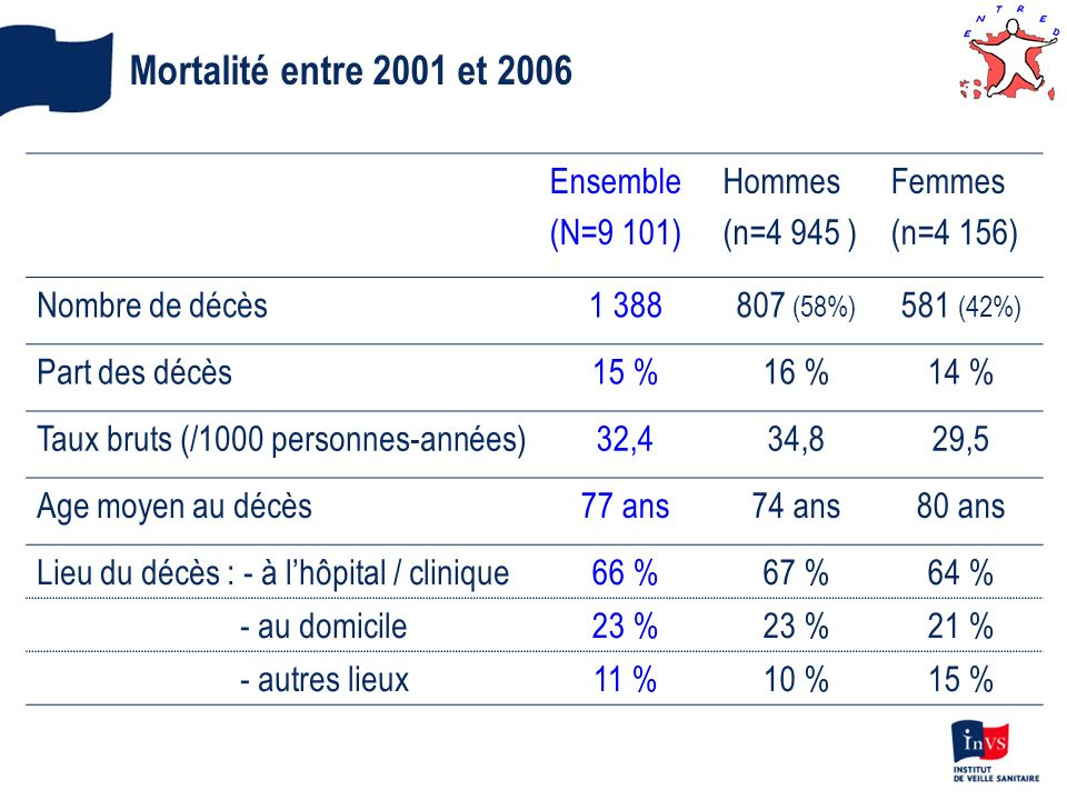 Mortalité entre 2001 et 2006 Ensemble (N=9 101) Hommes (n=4 945 )
