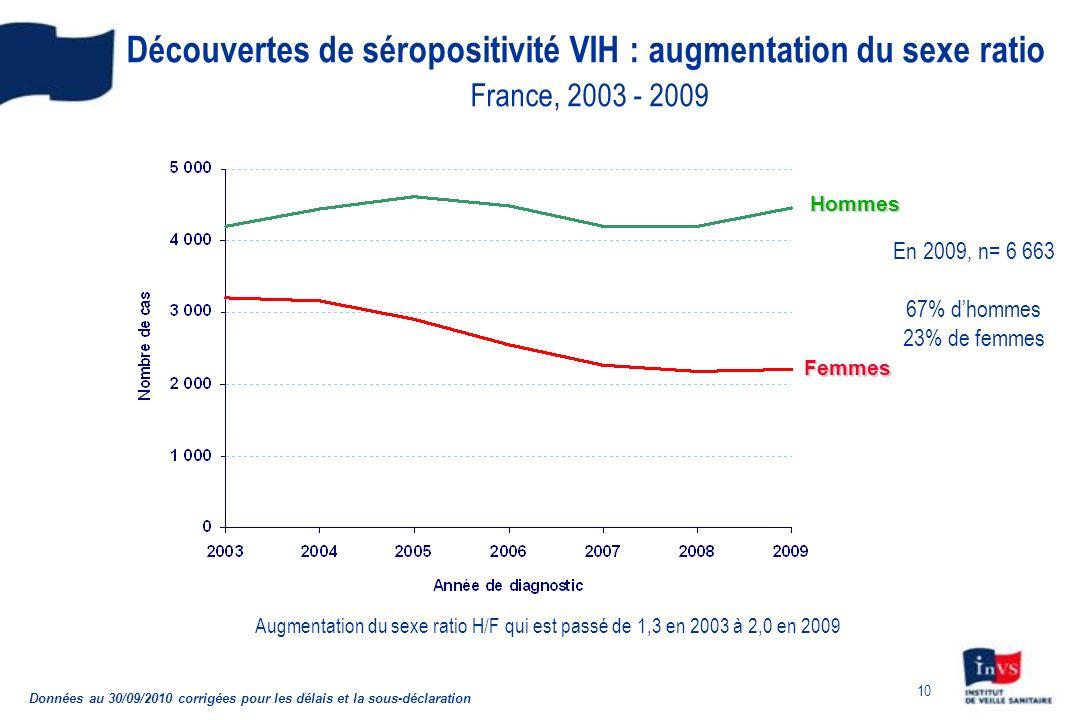 Découvertes de séropositivité VIH : augmentation du sexe ratio France, 2003 - 2009